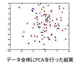 データ全体にPCAを行った結果