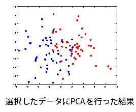 選択したデータにPCAを行った結果